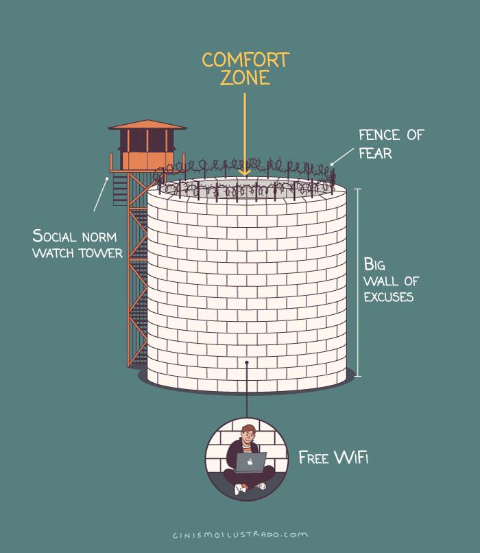 """A sinistra: """"Torre di controllo delle norme sociali."""" Al centro: """"Zona di conforto"""". In alto a destra: """"Recinzione di paura"""". A destra: """"Muraglia di giustificazioni."""" In basso: """"WiFi gratuito""""."""